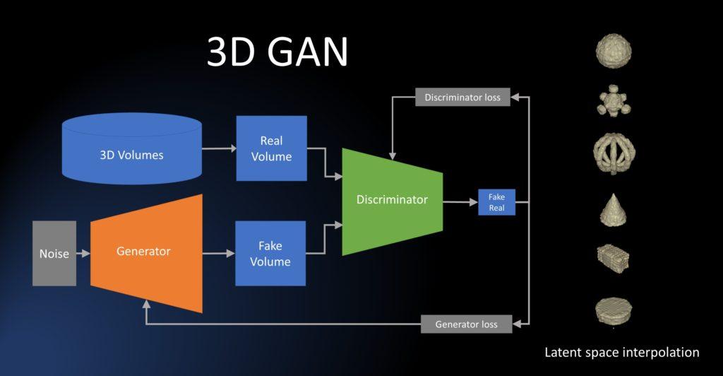 CAI® 3D Generative Adversarial Network